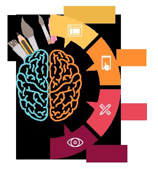 Web Designers Kuwait | Responsive Web Design Kuwait